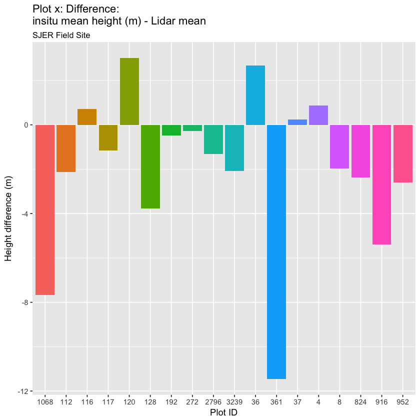 plot of chunk sjer-mean-lidar-vs-measured-tree-height