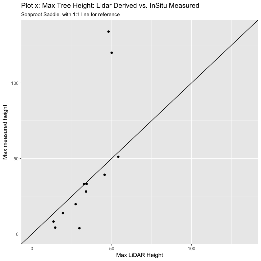 plot of chunk soap-plot-max-height
