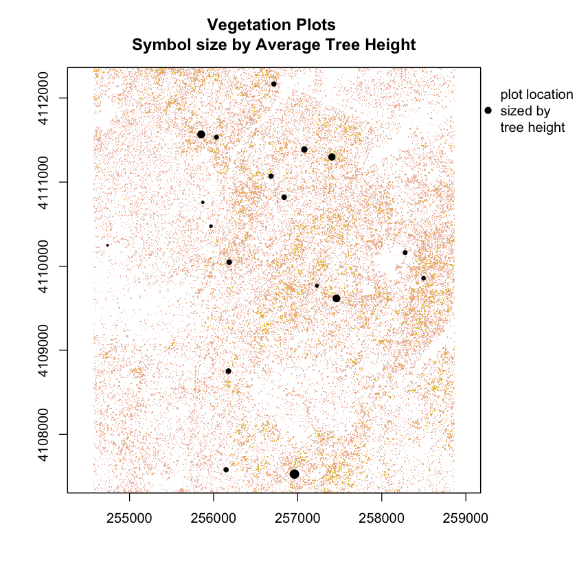 Plots sized by vegetation height