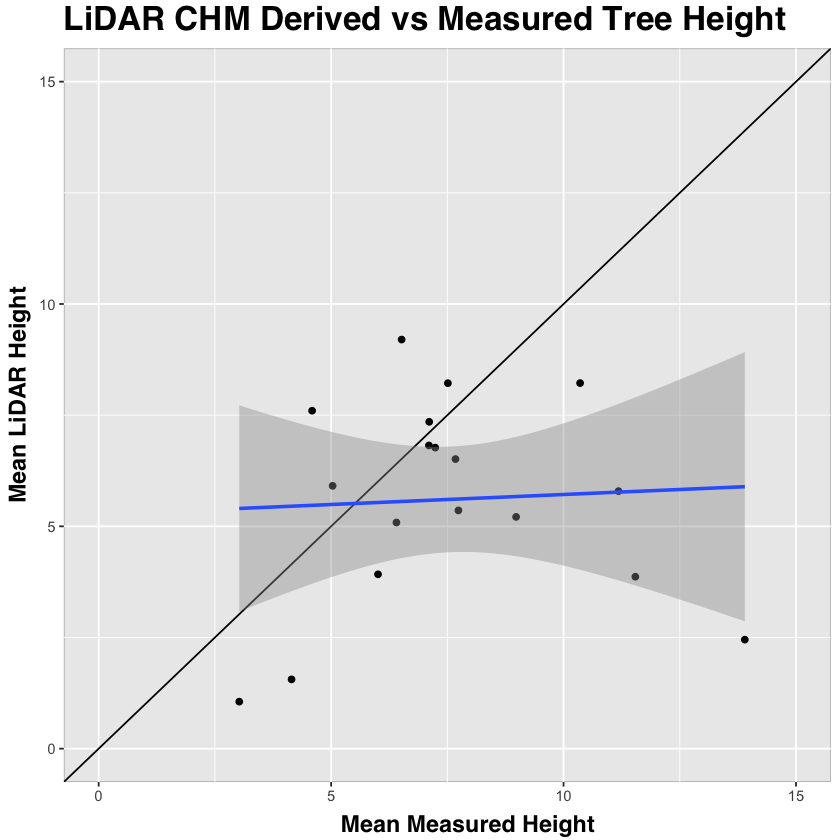 Scatterplot measured height compared to lidar chm.