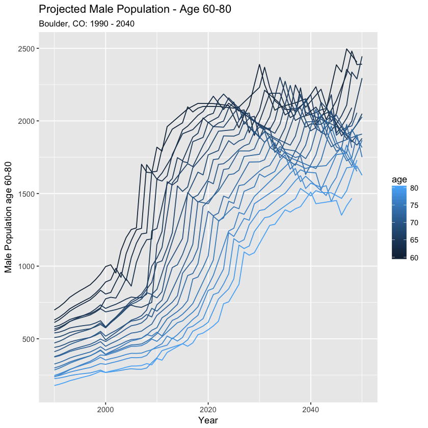 Male population ages 60-80.