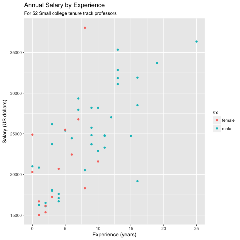 Prof salary data by sex