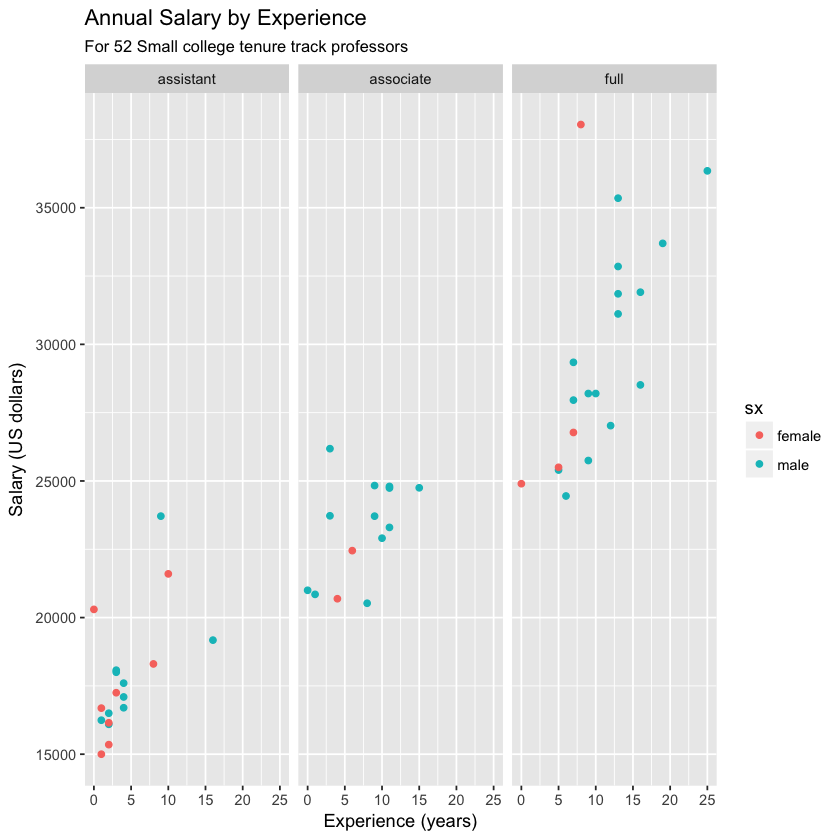 GGPLOT of salary by experience