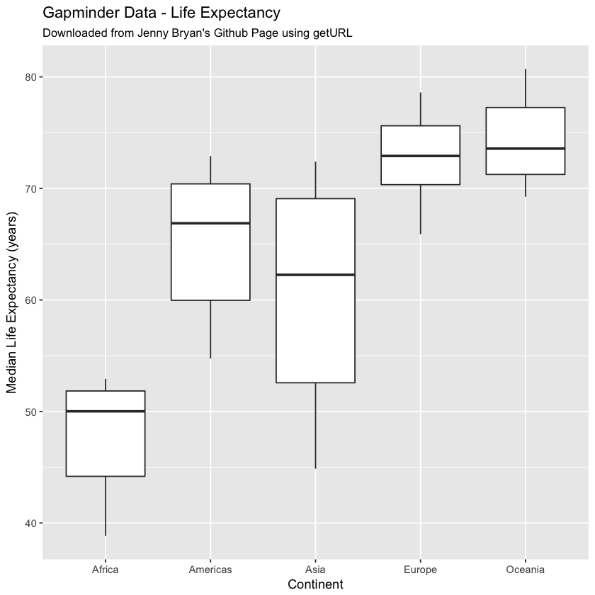 GGPLOT of gapminder data - life expectance by continent boxplot