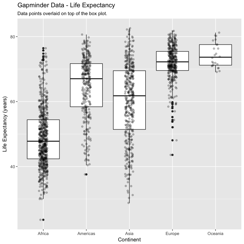 GGPLOT of gapminder data - life expectance by continent with jitter and outliers.