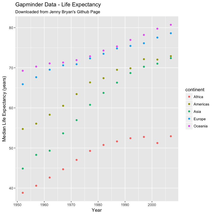 GGPLOT of gapminder data - life expectance by continent