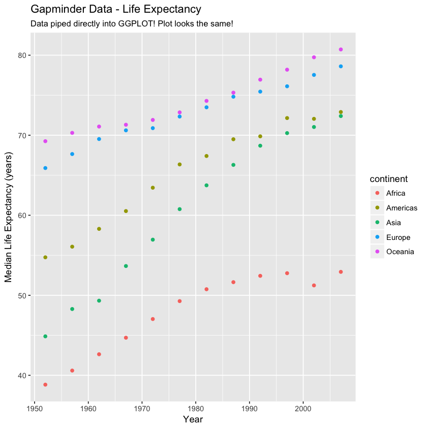 GGPLOT of gapminder data - life expectance by continent piped