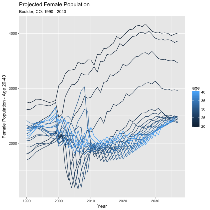 Female population age 20-40.