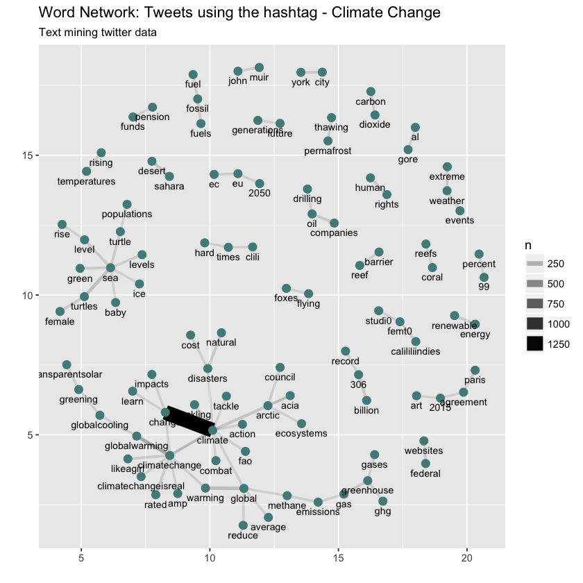 word associations for climate change tweets