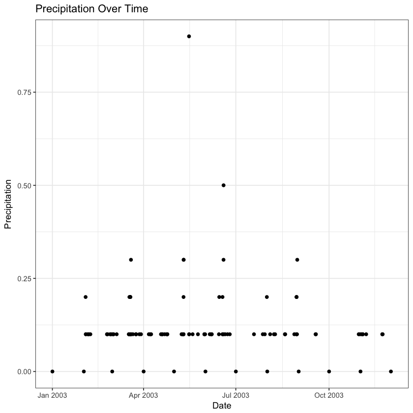 plot of chunk final-precip-plot