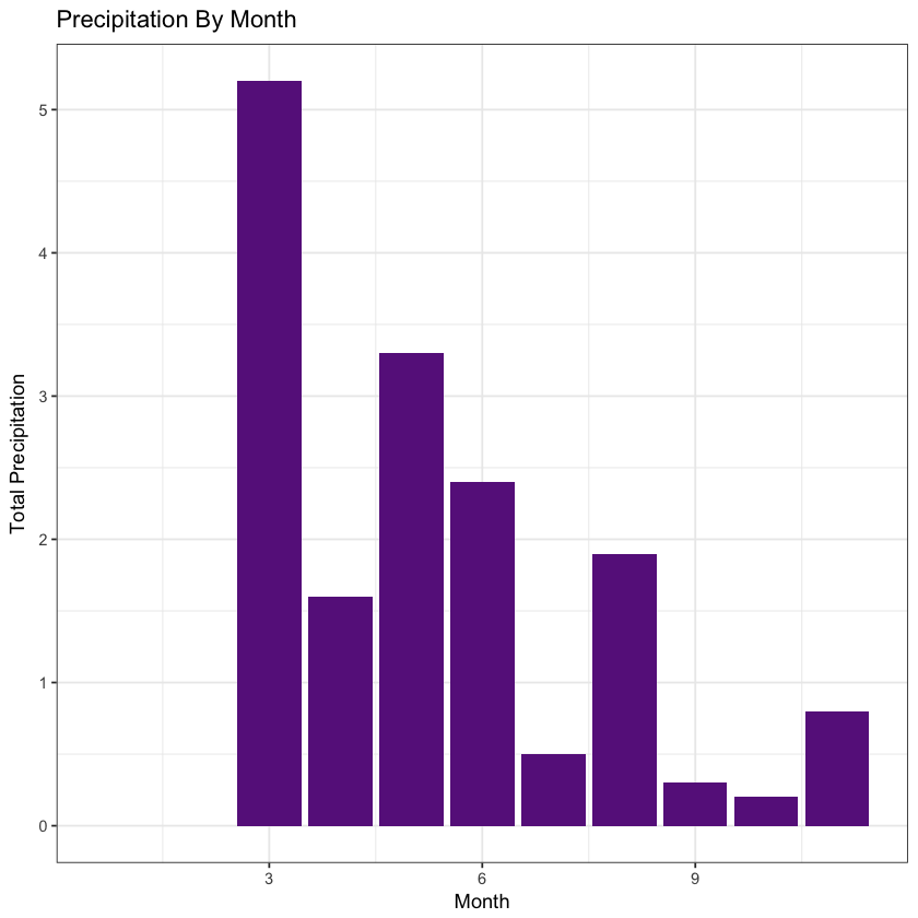 plot of chunk plot-by-month
