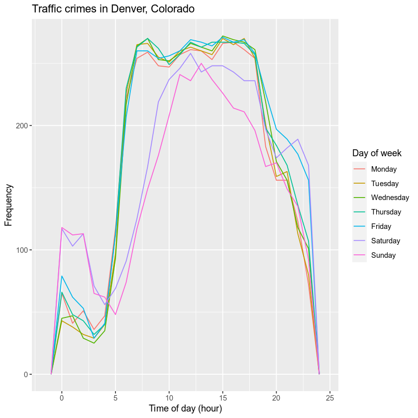 Traffic accident data for each hour in Denver, CO