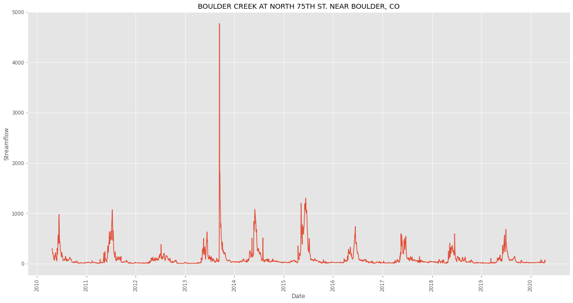 Time series of streamflow at Boulder Creek.