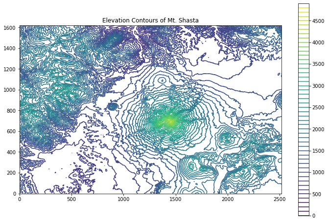 Visualizing elevation contours from raster digital elevation