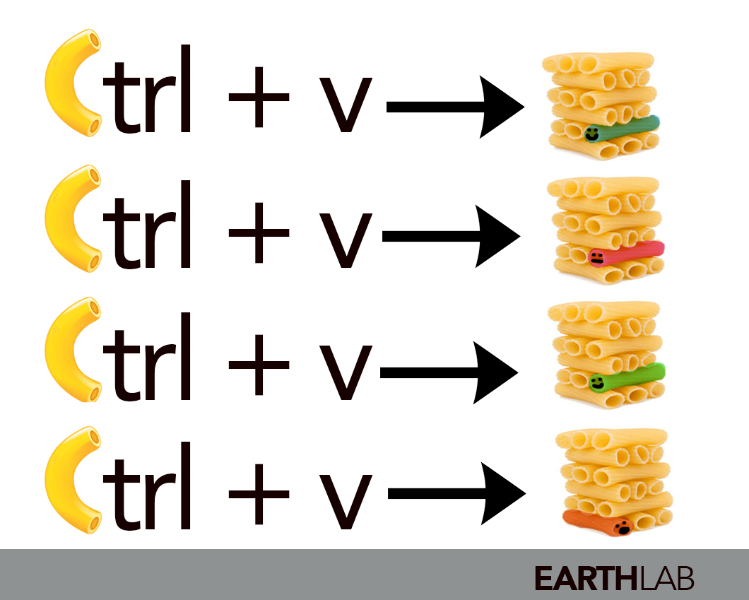 Copy pasta refers to repeating the same code over and over with a slight adjustment to perform a set of tasks.