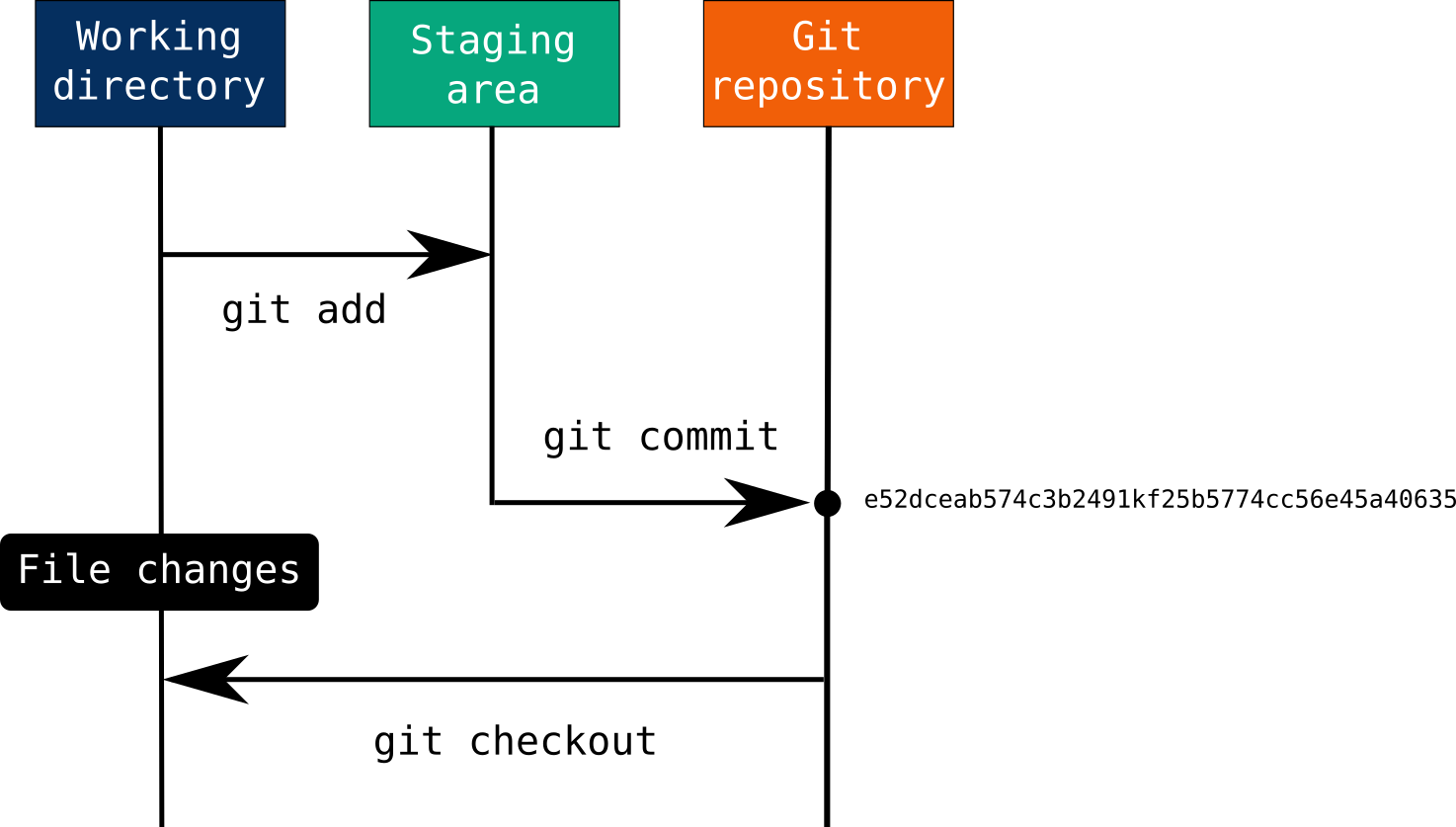 Git checkout can undo unstaged changes by pulling the previous commit's version of a file from repository's history.