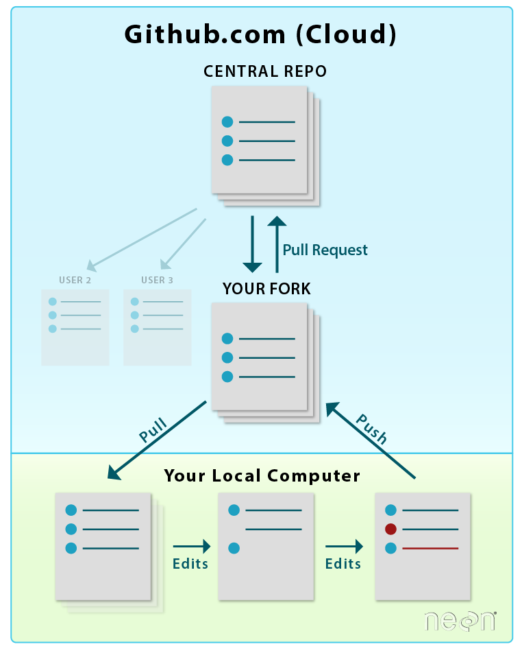 RIGHT: After you have forked and cloned a repo, you will update your fork from the central repository using a Pull Request. You will update your local copy of the repo (on your computer) using git pull. Notice that the workflow is similar in both images above, however the commands are different the first time you setup your repo in your GitHub account and on your local computer!